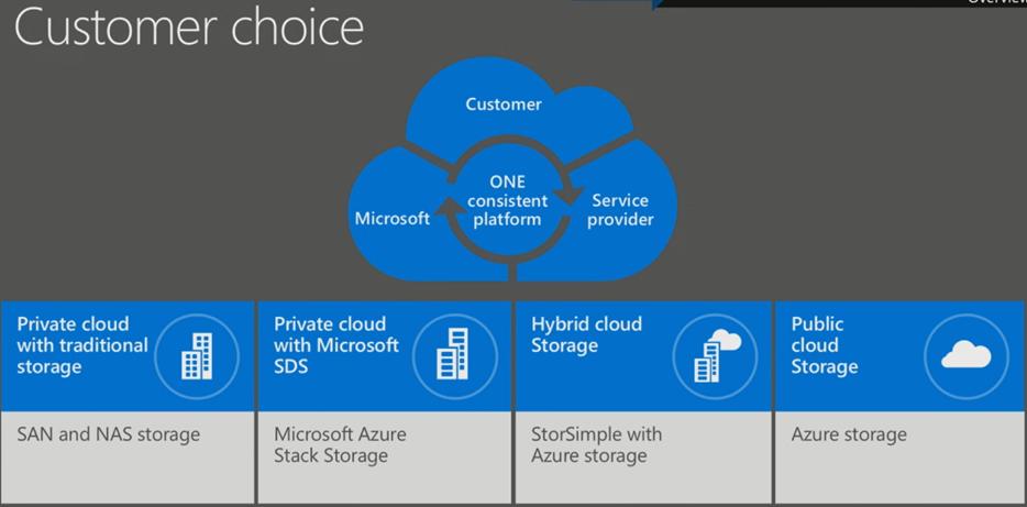 Microsoft Azure Stack Storage Explained Part I Azure Stack