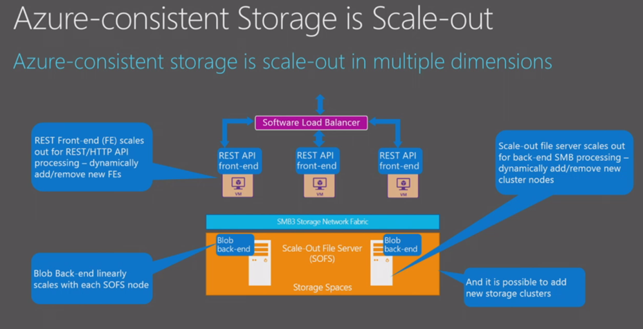 Microsoft Azure Stack Storage explained – part I | Azure Stack