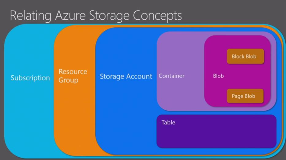 Microsoft Azure Stack Storage explained – part I | Azure Stack