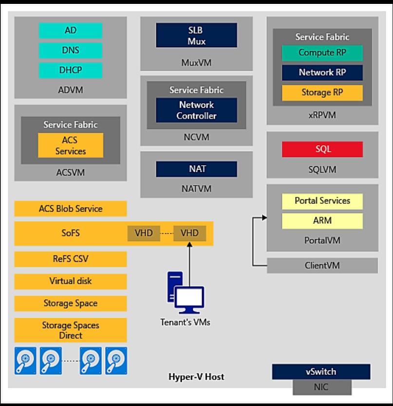 AzurestackPOCArchitecture