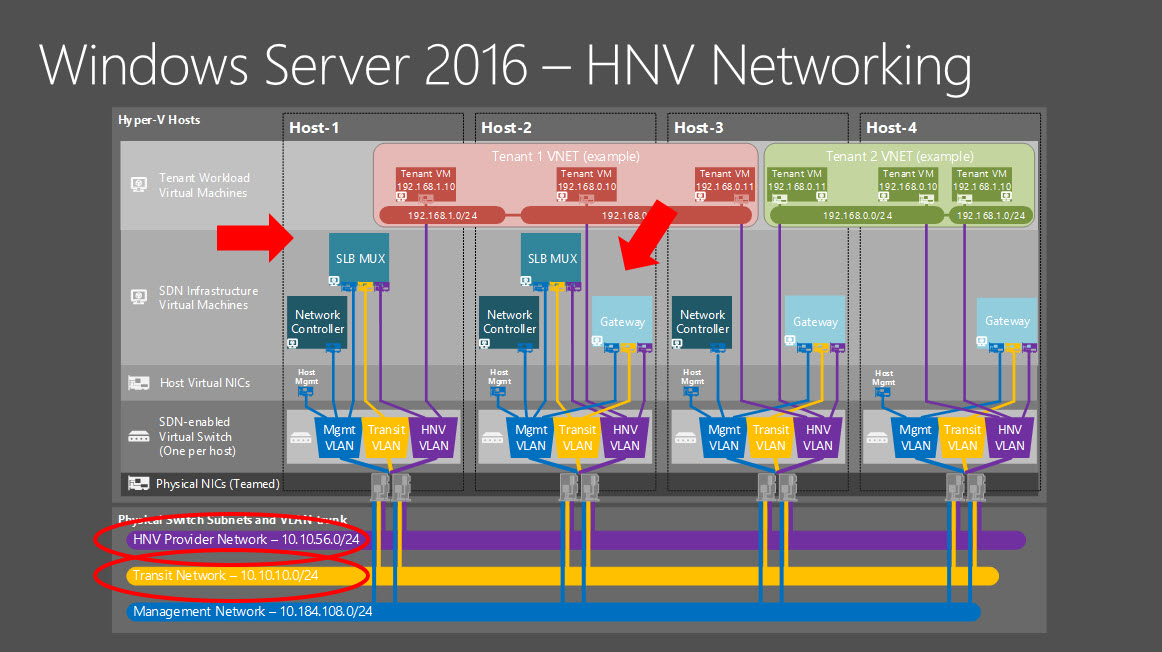 16 HNV Networking dive into microsoft azure stack architecture (part 2) azure stack