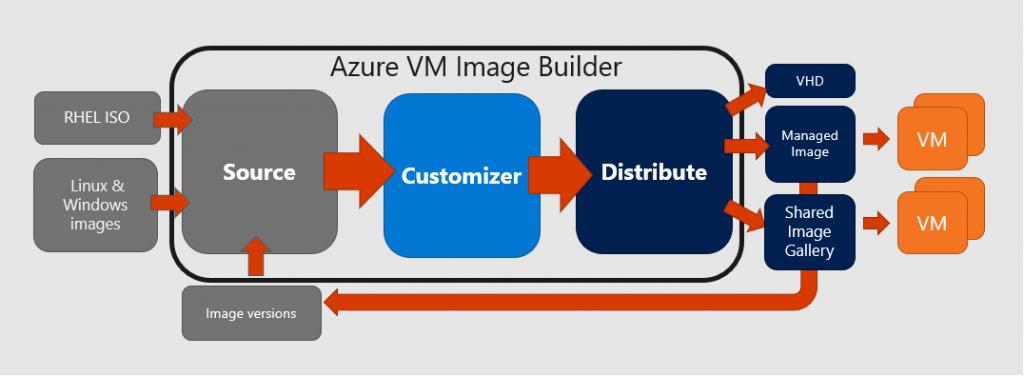 Azure Image Builder: a closer look | Azure Stack